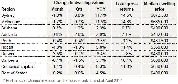The CoreLogic May Home Value Index results out …