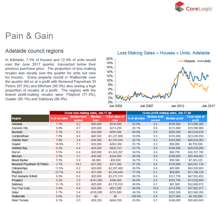 CoreLogic's Pain and Gain Report is a quarterly …