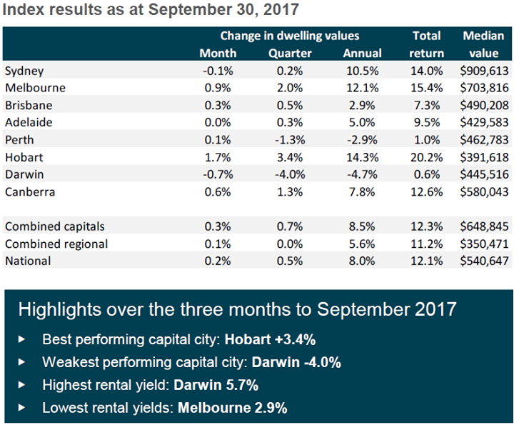 Sydney house values fall in September as capital …