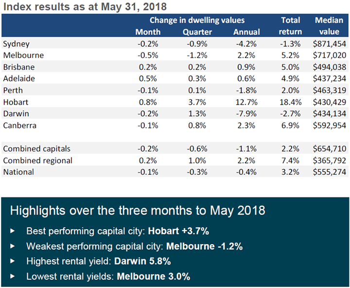 National dwelling values post first annual decline …