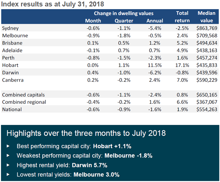 The CoreLogic July home value results confirmed …