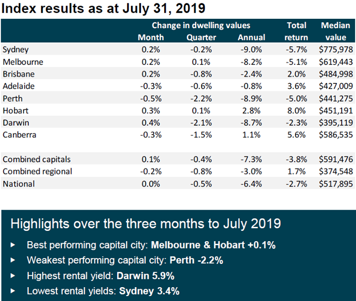 The CoreLogic July 2019 home value index results …